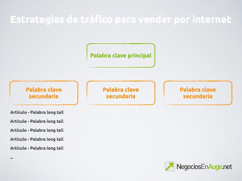 3 estrategias de generación de tráfico para vender por internet
