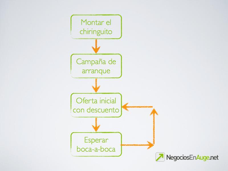 Marketing de servicios tradicional