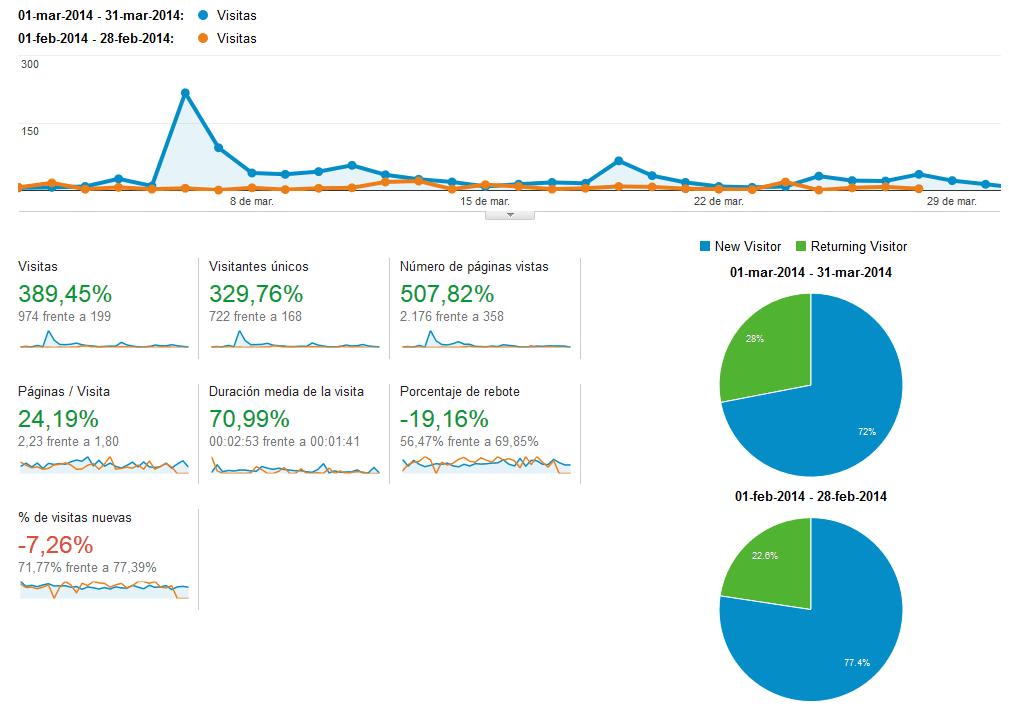 Informe Marzo 2014 Analytics