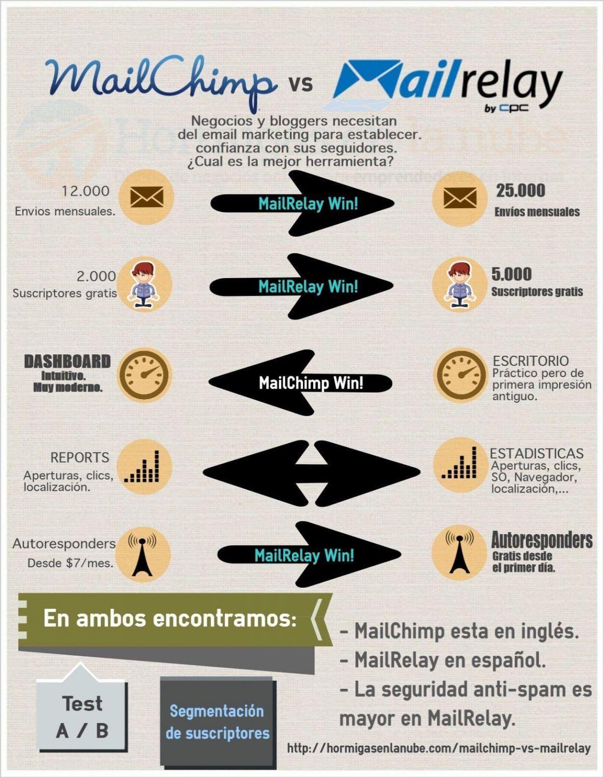 MailChimp VS MailRelay