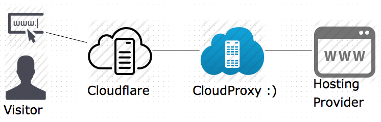 cloudProxy-con-cloudflare