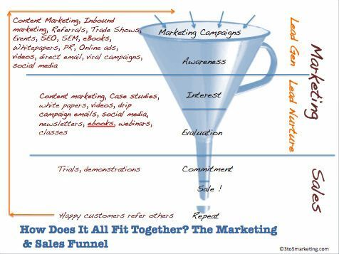 marketing-para-blogs