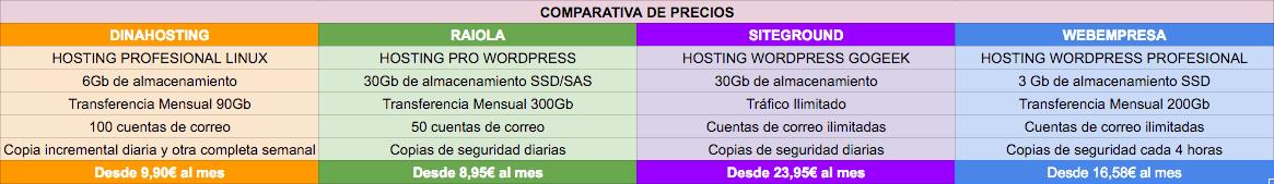 Precios de los alojamientos en la comparativa hosting