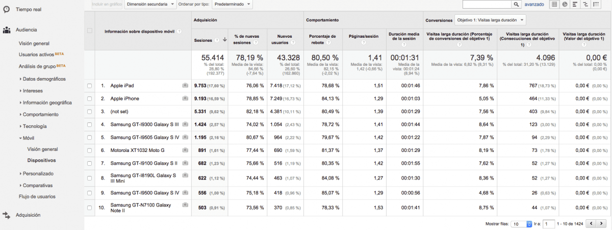 cómo usar Google Analytics en WordPress