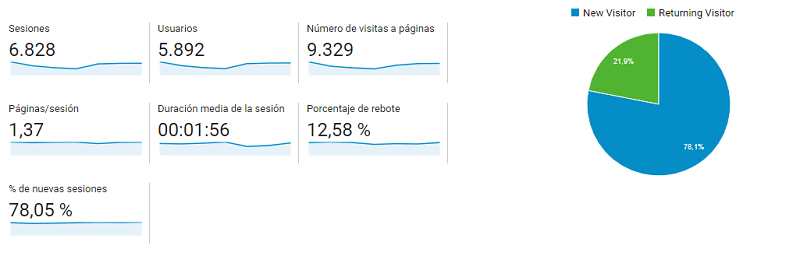 Google Analytics: informe de audiencia