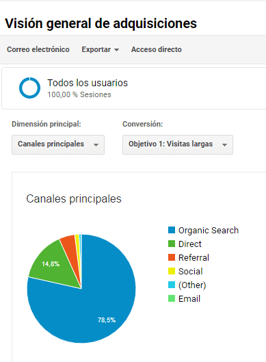 Google Analytics: adquisición de usuarios.
