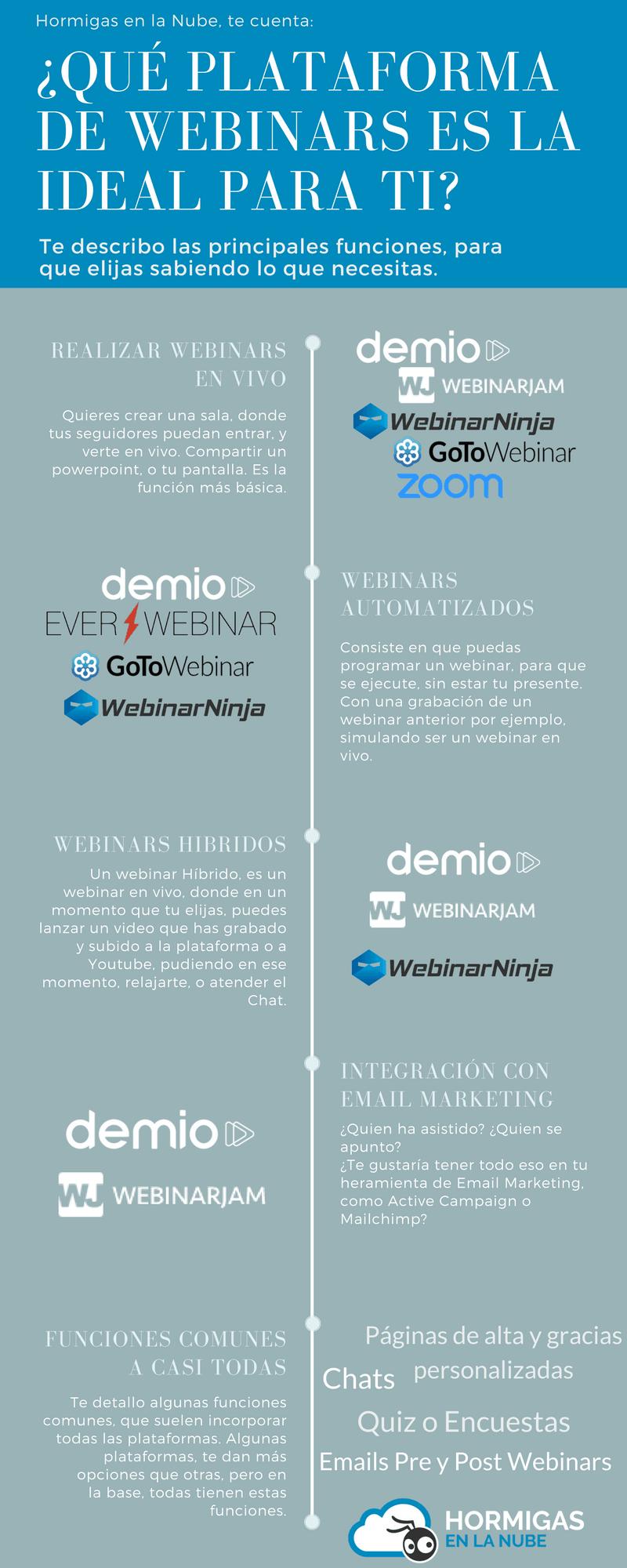 Infografía comparativa de las funciones de cada plataforma de webinars.