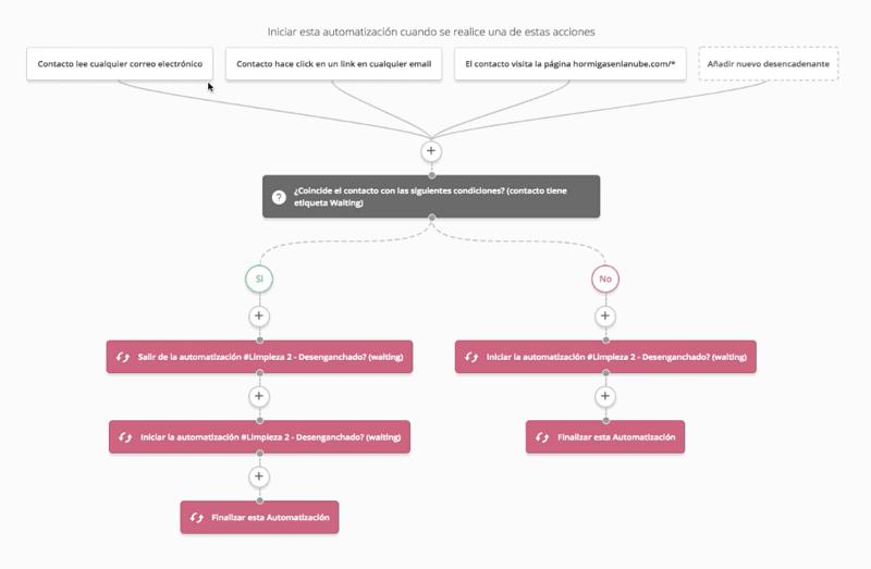 automatización de limpieza de contactos en active campaign