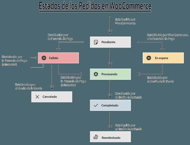 Diagrama de los posibles estados de los Pedidos en Woo